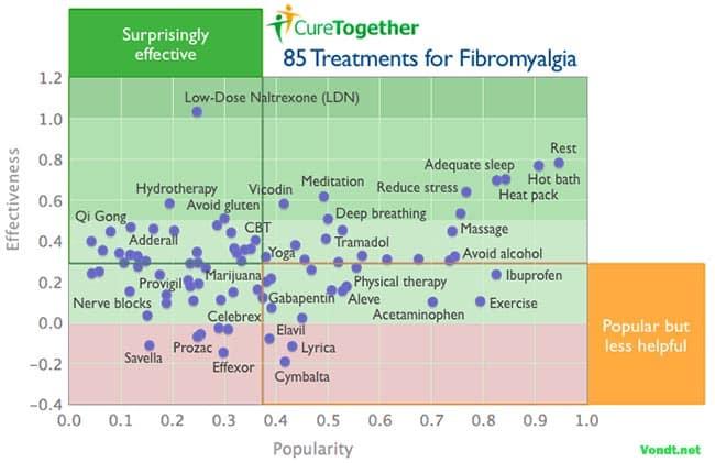 Behandlingsformer mot fibromyalgi